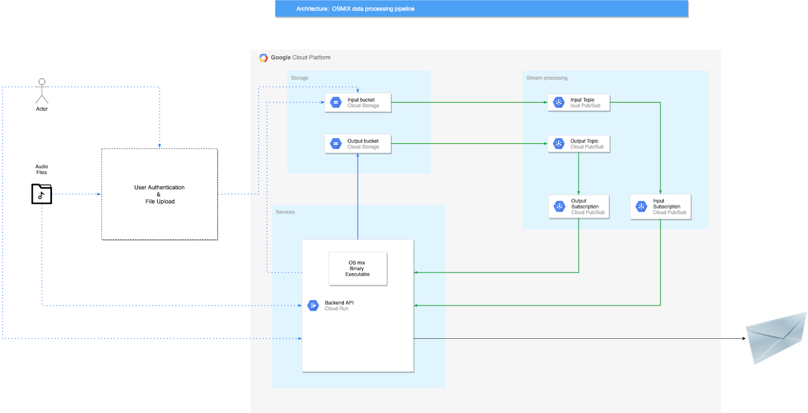 OSMIX GCP Data Pipeline