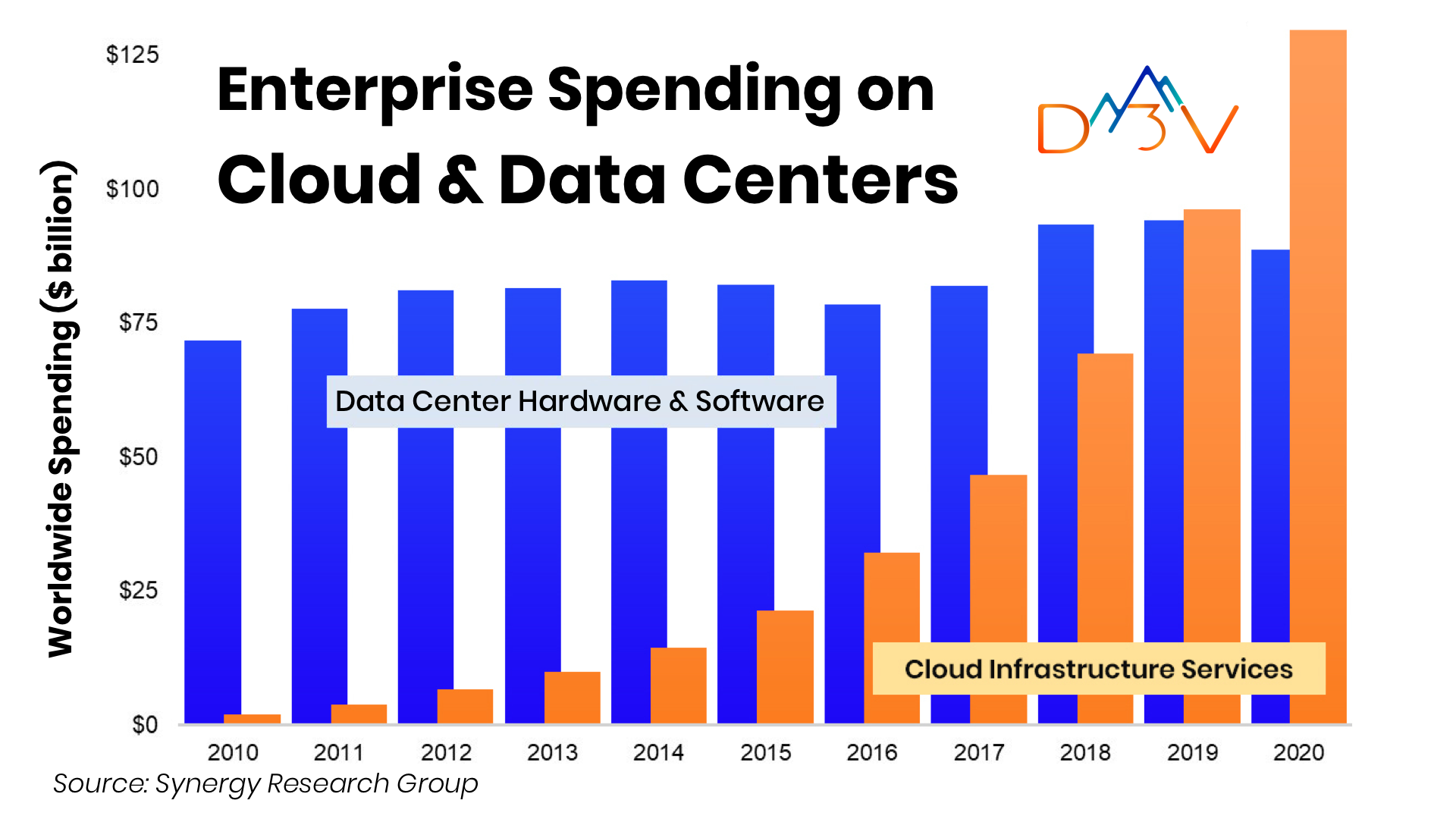 Cloud overtakes on-prem data centers in 2020-sees biggest growth in 10 years