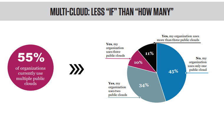 Multi-Cloud
