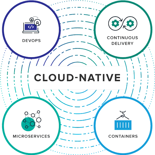 Pillars of the Cloud-native application Architecture