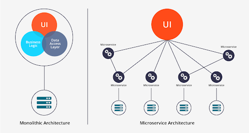 Monolithic vs Microservices Architectures